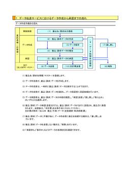 データ伝送処理の流れ(PDF:58KB)