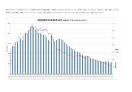 労働災害死傷者数と死亡者数の推移(昭和23年∼平成22年)