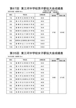 第67回 東三河中学校男子駅伝大会成績表 第35回 東三河中学校女子