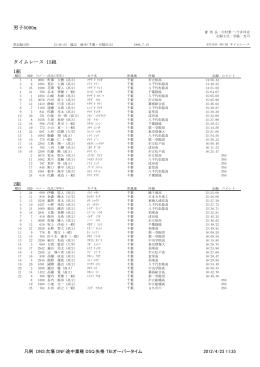男子5000m タイムレース 15組 1組 2組