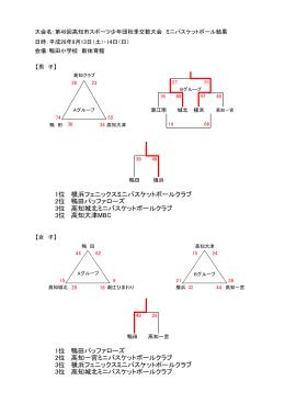 1位 横浜フェニックスミニバスケットボールクラブ 2位 鴨田バッファローズ
