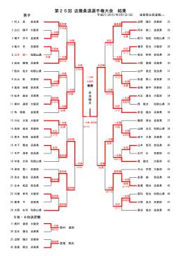 第25回 近畿柔道選手権大会 結果