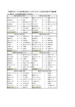 千葉県スポーツ少年団第34回ミニバスケットボール交流大会男子予選結果