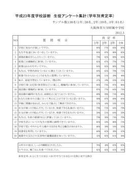 平成23年度学校診断 生徒アンケート集計(学年別肯定率)