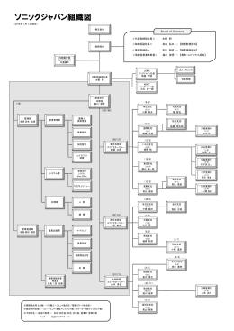 組織図はこちら - ソニックジャパン