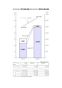 クレジットカード発行枚数(実数)とクレジットカード信用供与額の推移
