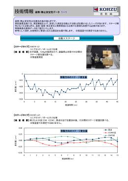 技術情報 姿勢/静止安定性データ 1-1 直 動 編 自動Xステージ
