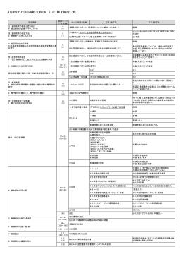 【キャリアノート】初版→第2版 訂正・修正箇所一覧