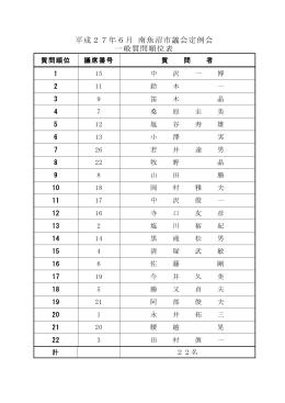 平成27年6月定例会 一般質問書 [PDFファイル/607KB]