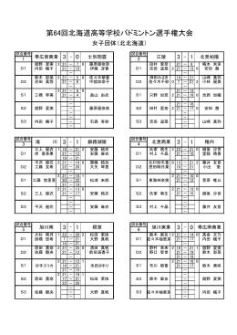 第64回北海道高等学校バドミントン選手権大会