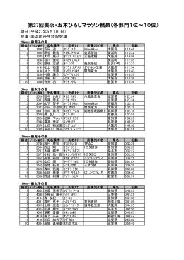 第27回美浜・五木ひろしマラソン入賞結果一覧