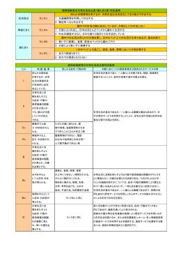 M Ⅰ 認知症高齢者の日常生活自立度の判定基準(要点) Ⅱa Ⅱb Ⅲa