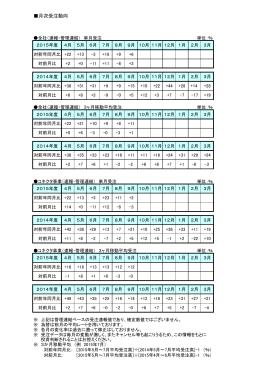 月次受注動向 - jae.com