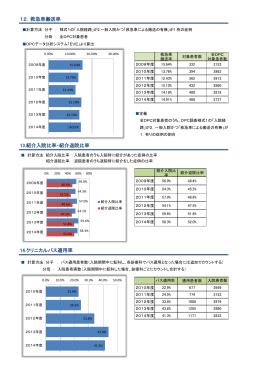 救急車搬送率 13.紹介入院比率・紹介退院比率 14.クリニカルパス適用率