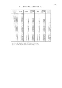 s-37 表4 推定値の大きさ別標準誤差率(%)