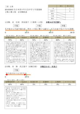 三原 元希 20150503 全日本青少年大会中学1年重量級 2戦1勝1敗 2