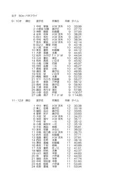 女子 50m バタフライ 9・10才 順位 選手名 所属名 年齢 タイム 1 中村 寧