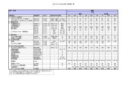 スタイラック(ABS_汎用) 物性値一覧 物性一覧表 試験