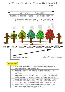 ハイダッシュ・スーパーハイダッシュの散布について基本果樹