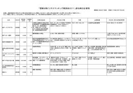 参加発注企業リスト - 茨城県中小企業振興公社