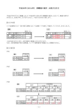 平成26年(2014年) 那覇港の統計 お詫びと訂正 (誤) 港名 品種名