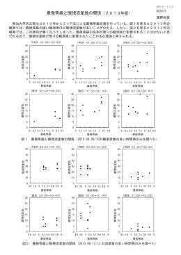 最微等級と眼視流星数の関係(2013年版)