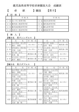 鹿児島県高等学校卓球競技大会 成績表 【 卓 球 】競技 【男子】