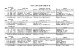 韮崎市内通学路の要対策箇所一覧