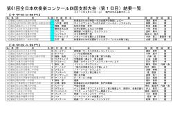 第61回全日本吹奏楽コンクール四国支部大会(第1日目)結果一覧