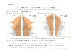 人口構成は「ピラミッド型」から「釣鐘型」へ、2060 年には「つぼ型」に 学習