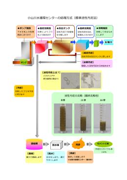 小山川水循環センターの処理方式・・・イラスト(PDF)