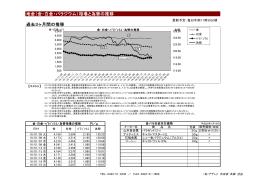 地金(金・白金・パラジウム)相場と為替の推移 過去3ヶ月間の推移