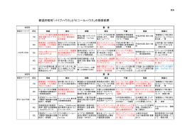 都道府県別「パイプハウス」と「ビニールハウス」の検索