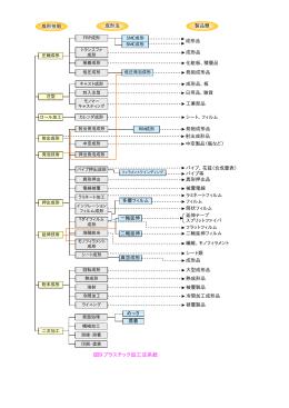 図9 プラスチック加工法系統