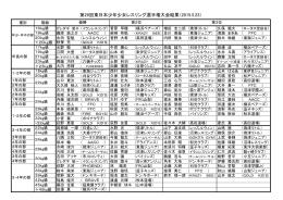 第29回東日本少年少女レスリング選手権大会結果(2015.5.23)