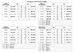 第14回富士ましみず杯中学の部1日目結果表