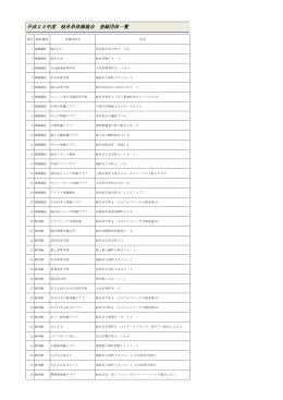 平成25年度 岐阜県体操協会 登録団体一覧