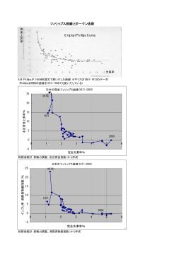 フィリップス曲線とオークン法則 Original Phillips Curve