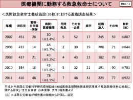 医療機関に勤務する救急救命士について(PDF:288KB)