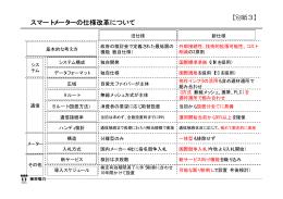 スマートメーターの仕様改革について(PDF 12.9KB)