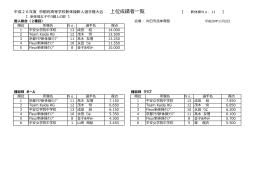 上位入賞者 - 京都体操協会