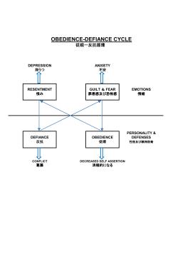 従順 - 反抗循環