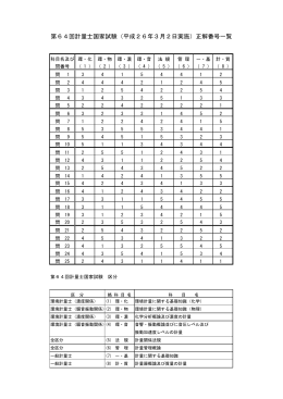 第64回計量士国家試験(平成26年3月2日実施)正解番号一覧