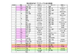 第80回WPMF アマチュア大会対戦表