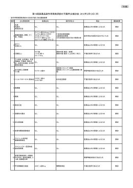 別紙(PDF:150KB)