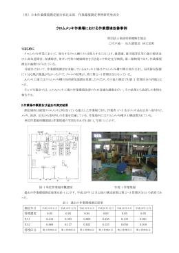 クロムメッキ作業場における作業環境改善事例