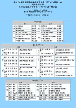 結果一覧とトーナメントとスコア(pdf - 全国高等学校体育連盟バドミントン