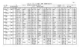 No.1 トラック・フィールド種目・決勝・記録表(8位まで)