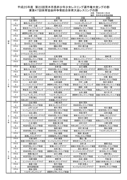 第20回 茨木市長杯少年少女レスリング選手権大会 結果