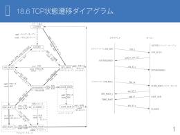 18.6 TCP状態遷移ダイアグラム
